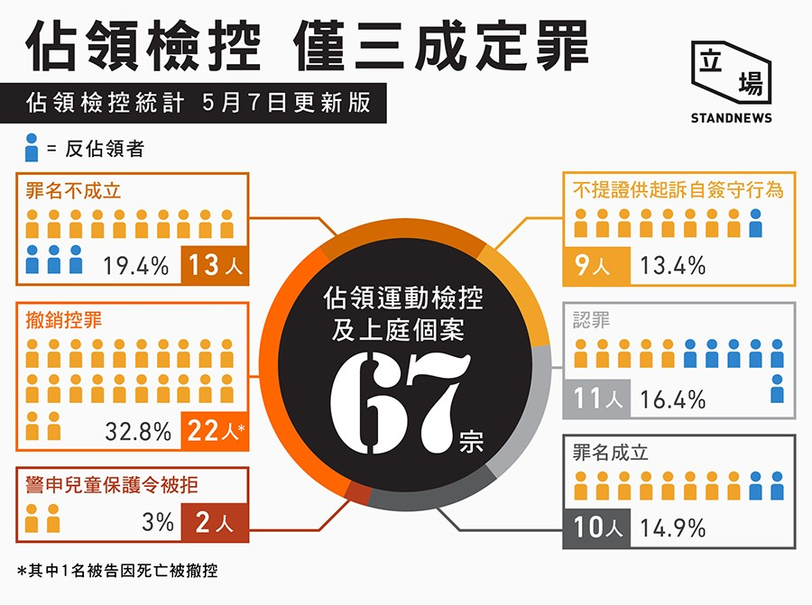 Prosecution statistics of the Umbrella Movement court cases. Photo: Stand News.