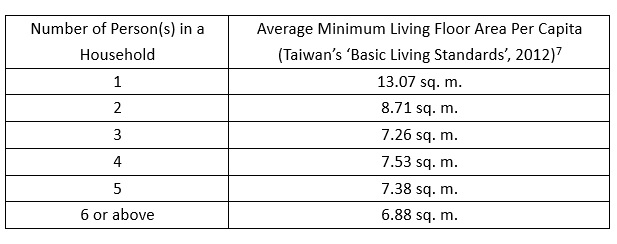 Taiwan Basic Living Standards