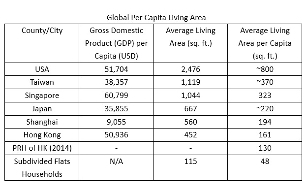 global per capita living area