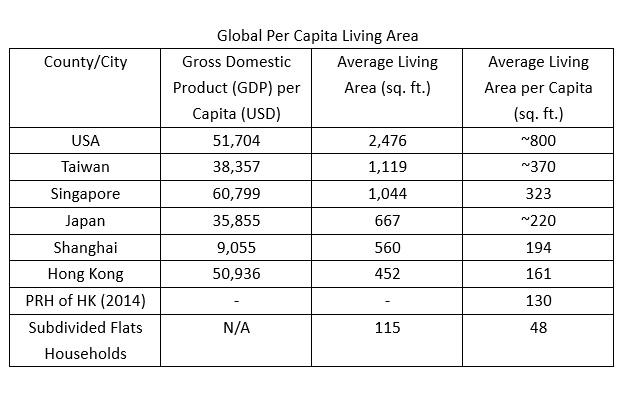 global per capita living area