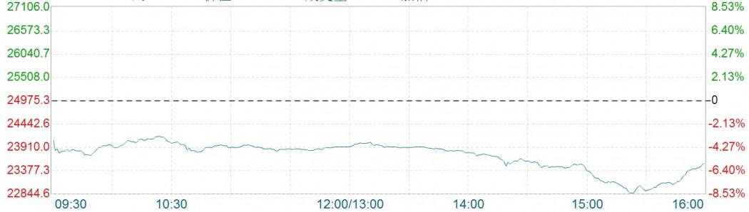 hang seng index massive fall