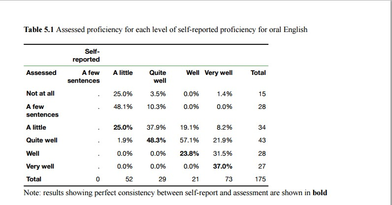 assessed proficiency oral English