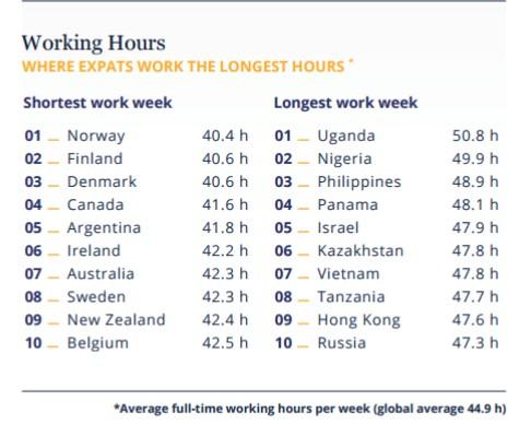 hk expat ranking