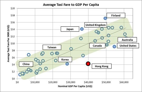 Taxi fare to GDP per capital.