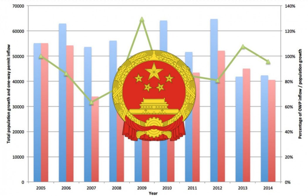 one way permit hong kong population growth