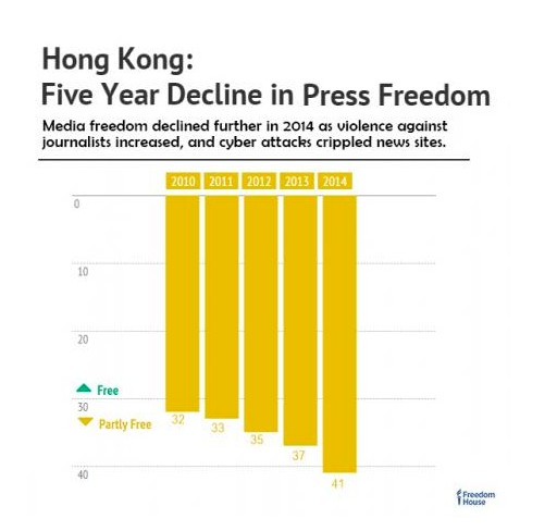 freedom house hong kong