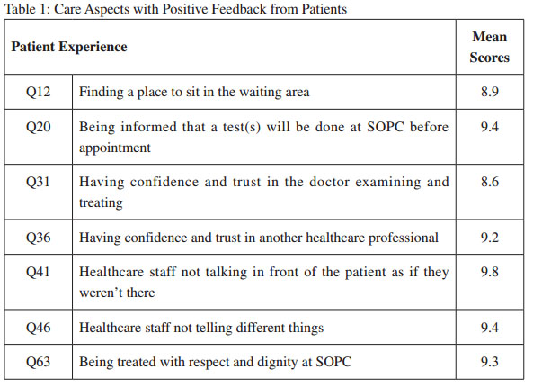 Areas of survey with positive feedback
