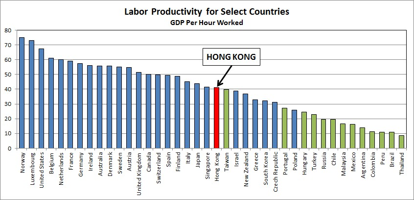working hours and productivity Gdp per hour worked is a measure of labour productivity it measures how  efficiently labour input is combined with other factors of production and used in  the.