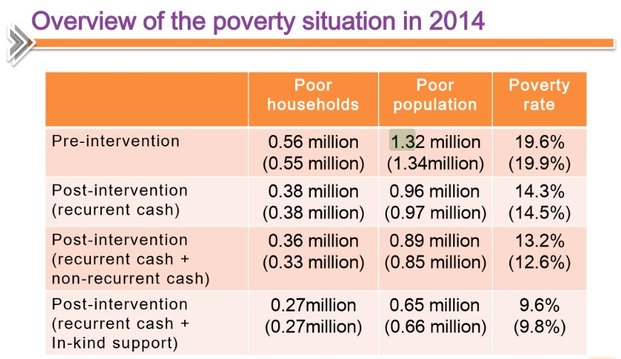 Hong Kong Poverty Situation