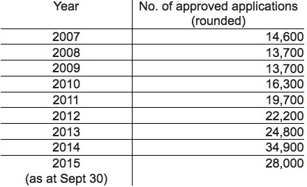Number of approved application of Hong Kong driving licence direct issue using Mainland China ones.