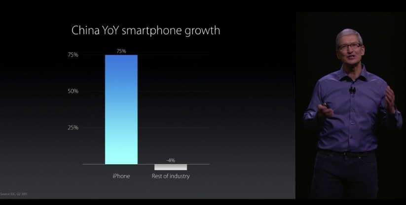 china apple phone year on year