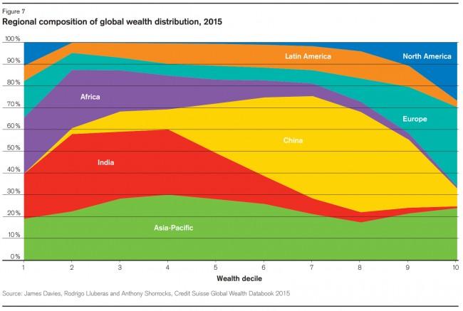 Credit Suisse Wealth Report