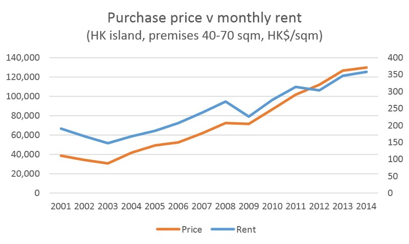As Value For Money Deteriorates It Is Becoming Cheaper To Rent A