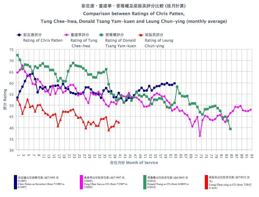 hkupop results