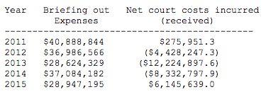 Judicial review figures. Photo: Gov HK.