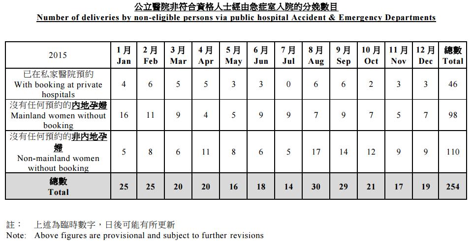 The figures. Photo: Hospital Authority.