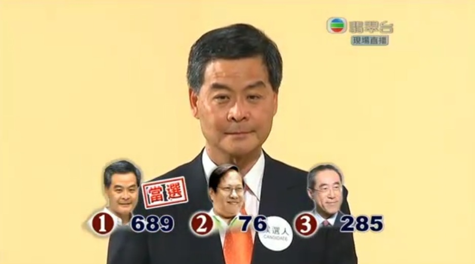 cy leung 689 votes