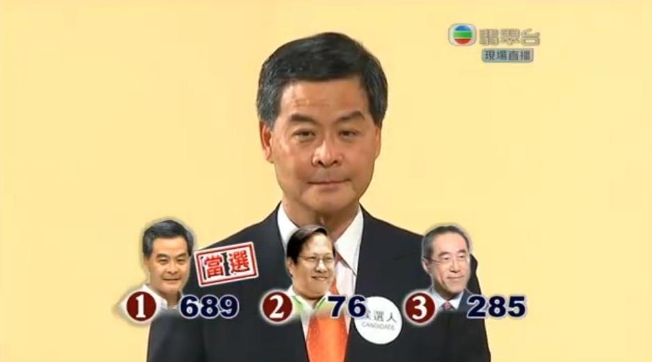 cy leung 689 votes