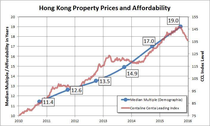 hong kong property price index chart - Pflag