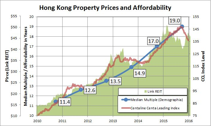property prices housing affordability
