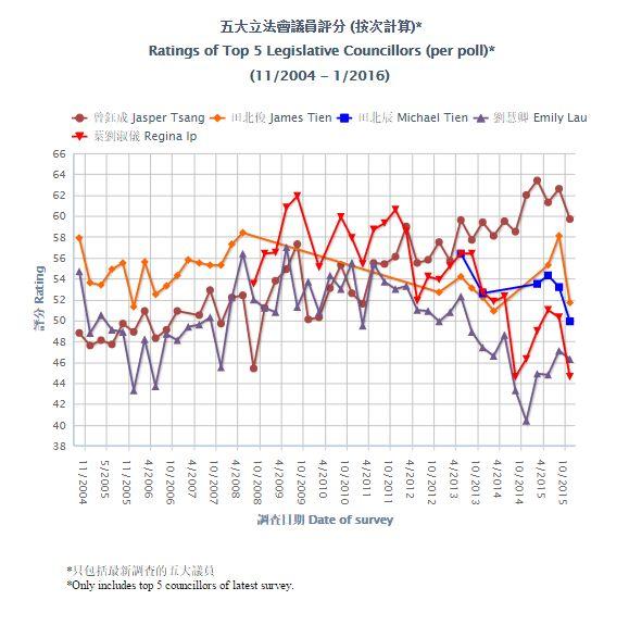 legislators ratings