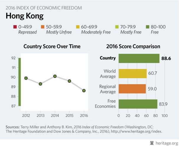 hong kong economic freedom