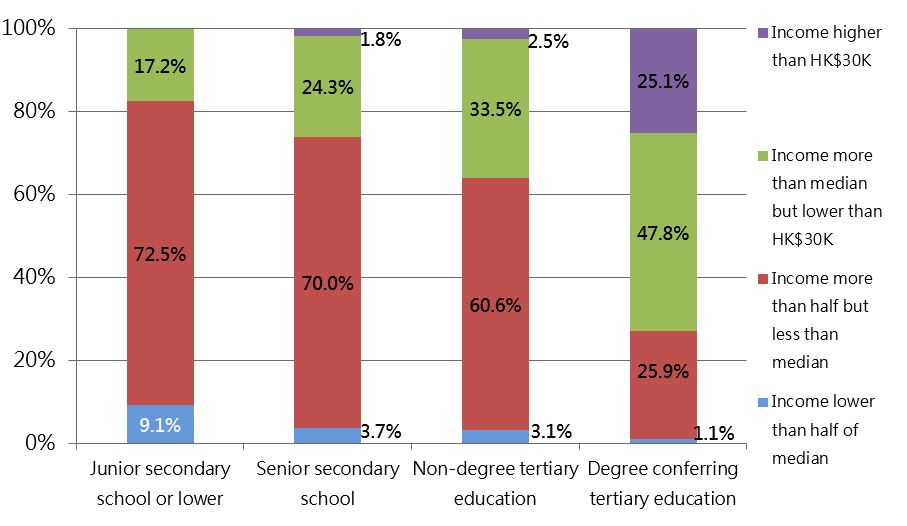 Graph income band vs education level