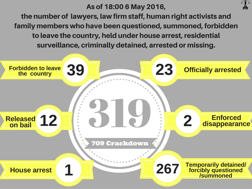 poster of data on 709 crackdown