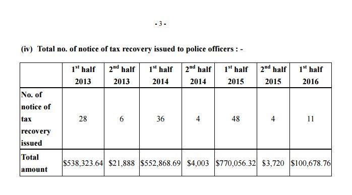 police debt
