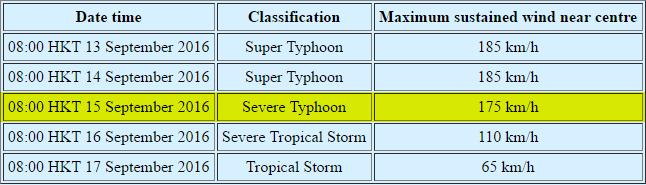 cyclone meranti classification