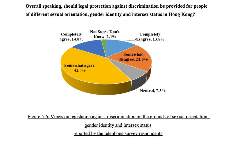 support for LGBT legislation