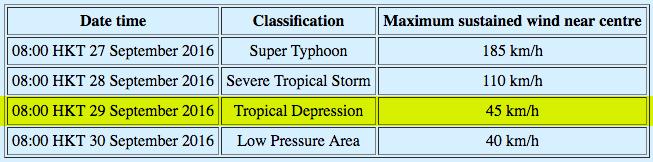 typhoon megi class