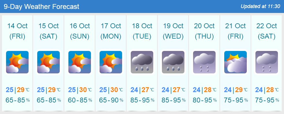 weather Oct 13