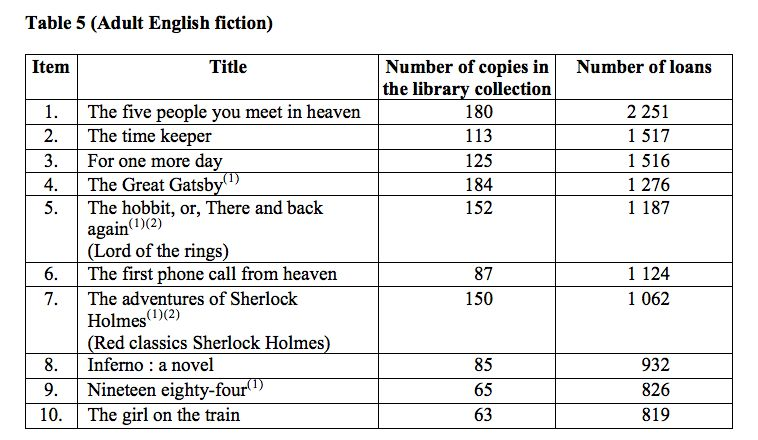 What Are Hongkongers Reading City S Most Popular Library Books