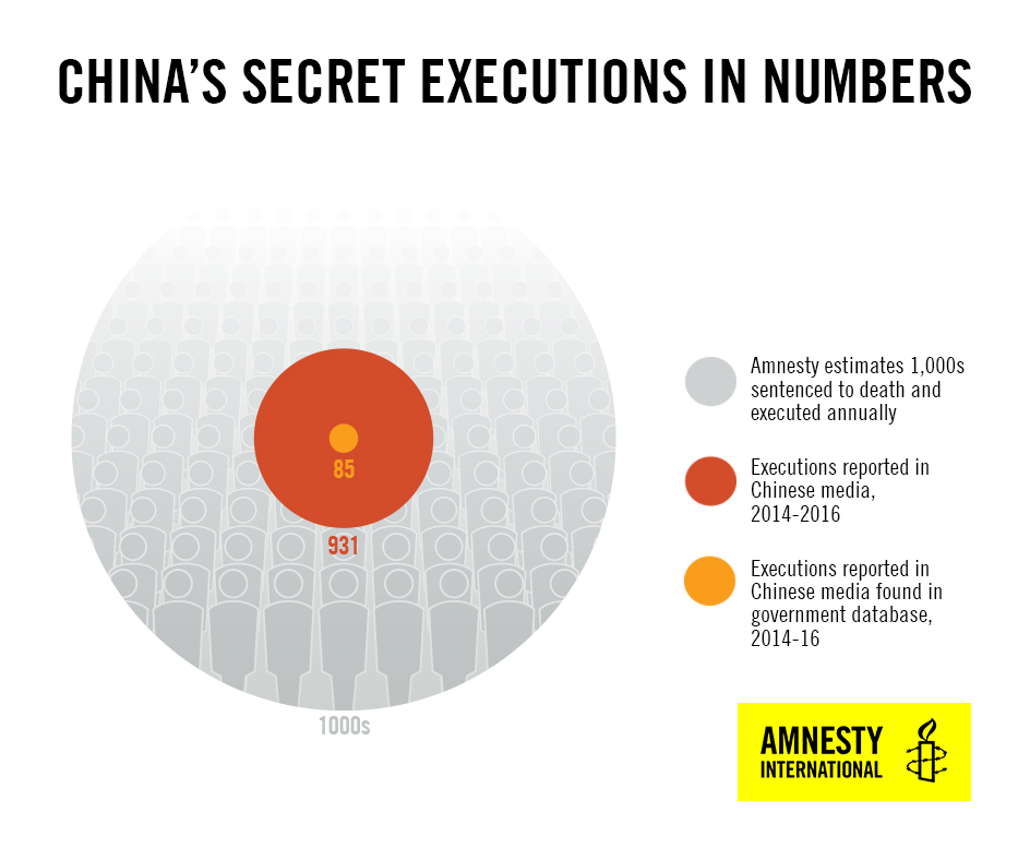 China Secret Executions in Numbers