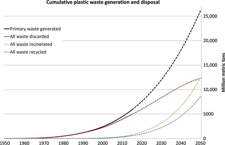 global waste