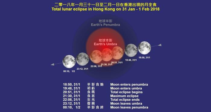 hong kong lunar eclipse