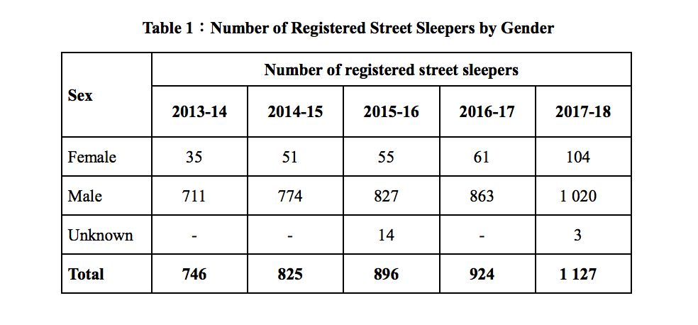 Number of registered street sleepers