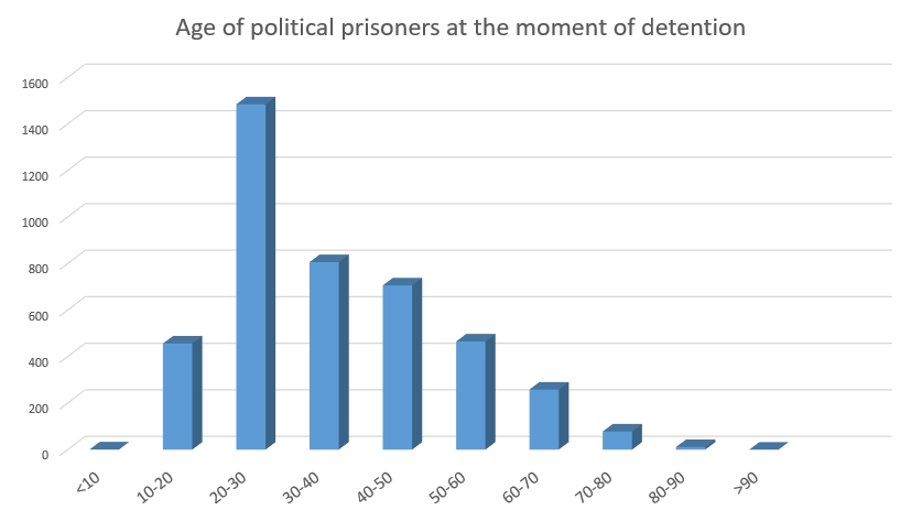 political prisoners China age