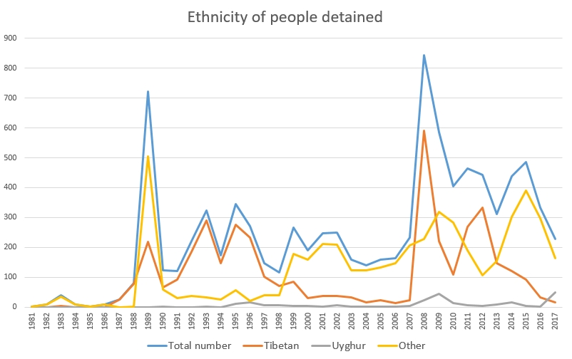 Political prisoners China ethnicity