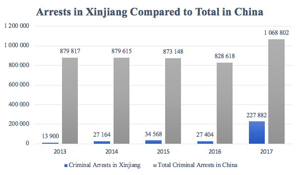 Xinjiang arrests China data