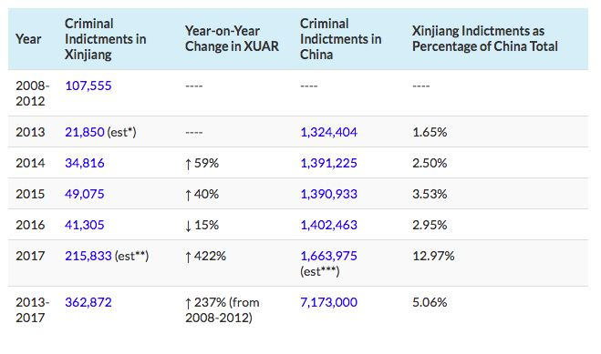Xinjiang indictments 2017 China