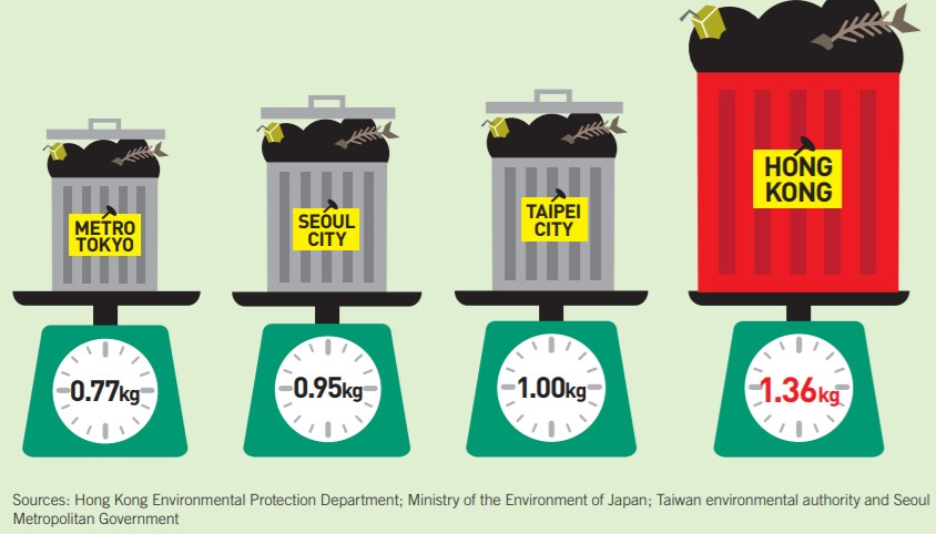 Daily domestic waste generation rates