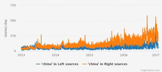 Keywords China chart