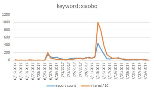 Xiaobo keyword Media Cloud Global Trends