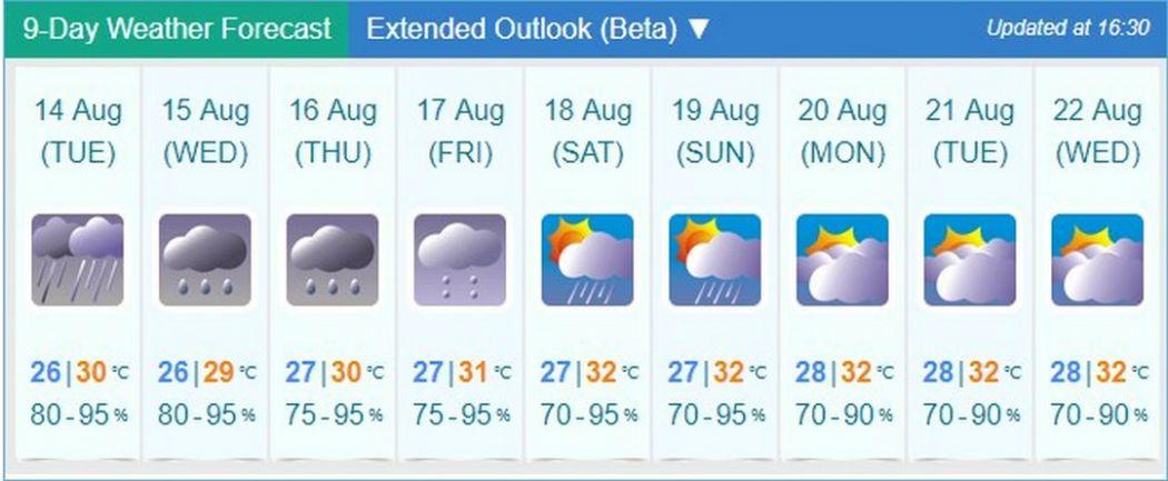 weather forecast 13-08-2018