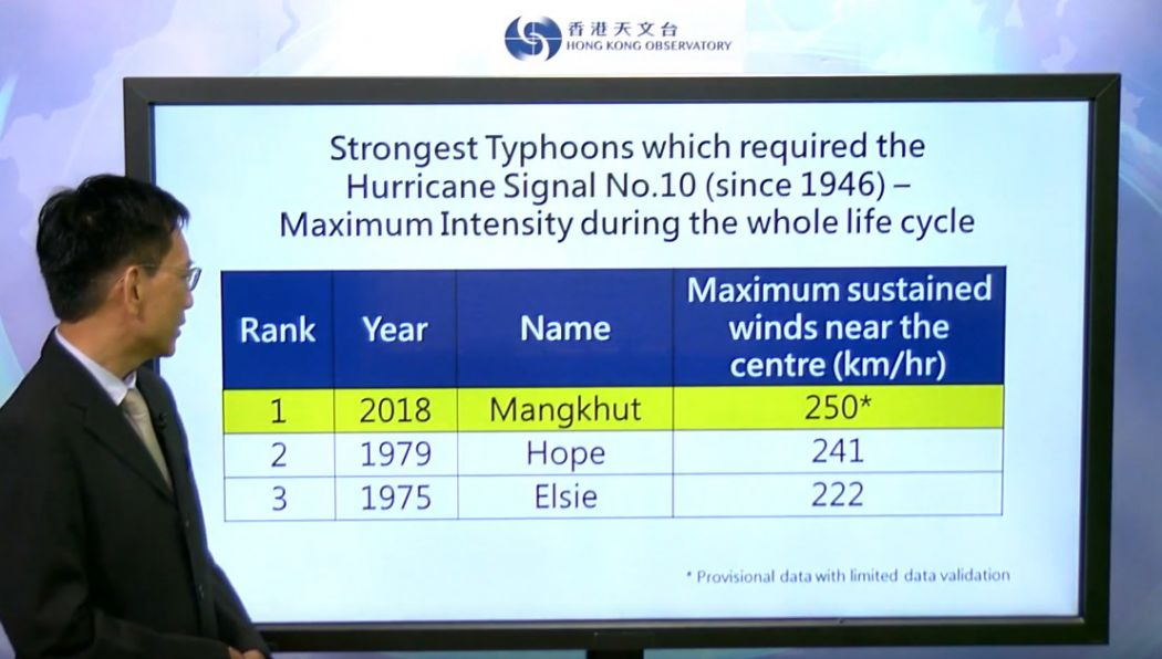 mangkhut record