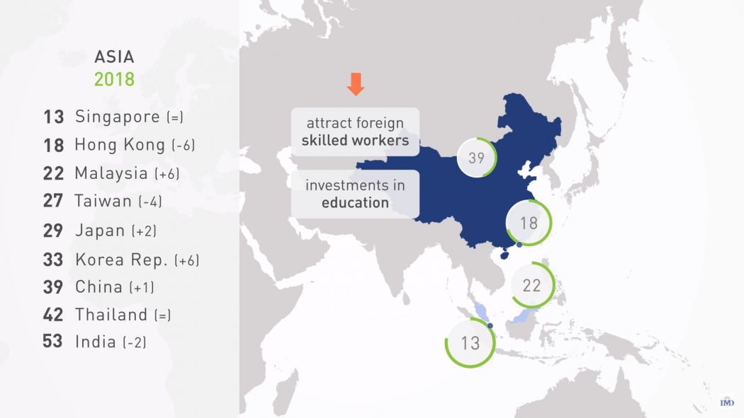 World Talent Ranking Institute for Management Development