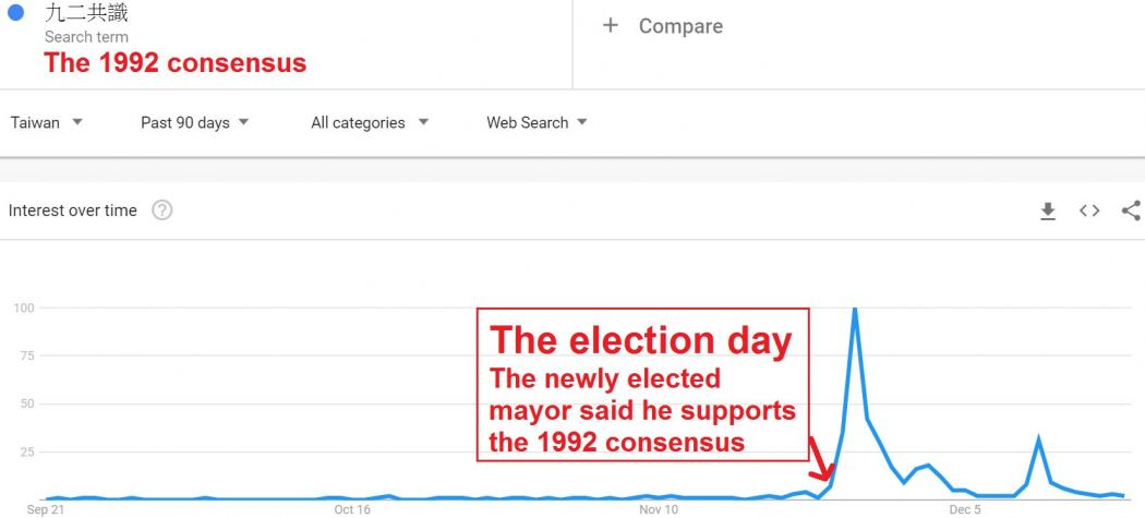 1992 consensus Google search