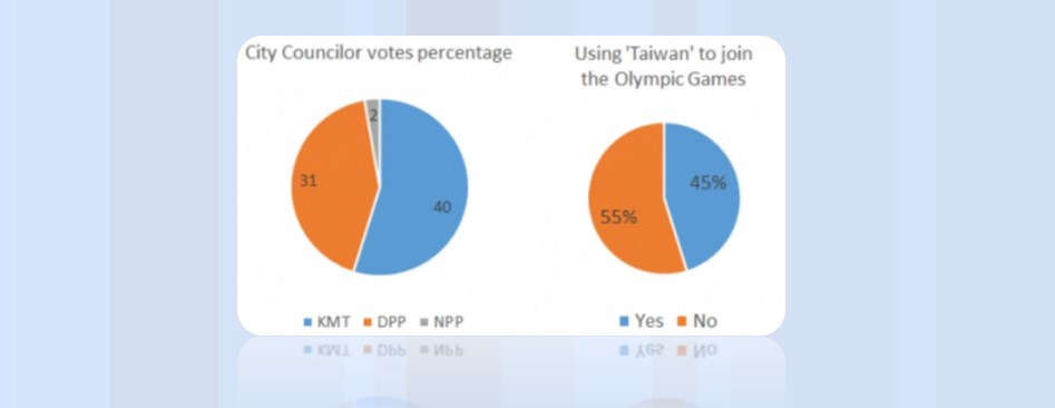 Taiwan referendum
